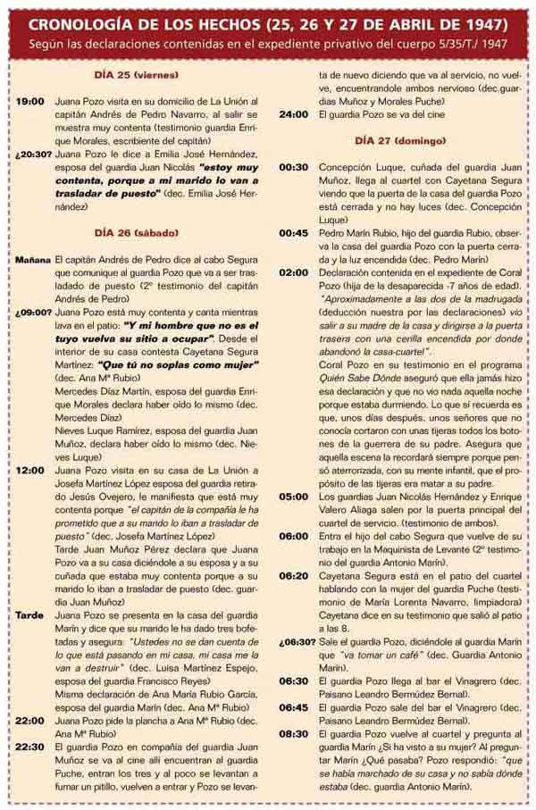 Cronología de los hechos